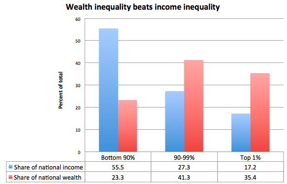 wealth-vs-income-inequality